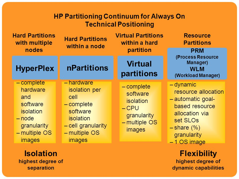 HP Partitioning Continuum for Always On Technical Positioning
