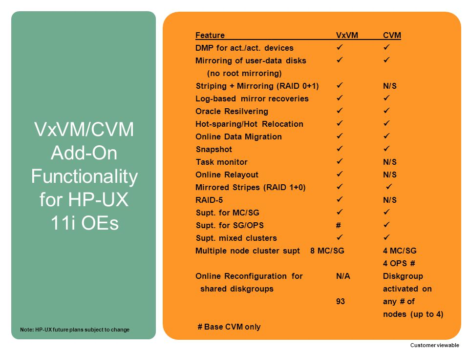 VxVM/CVM Add-On Functionality for HP-UX 11i OEs
