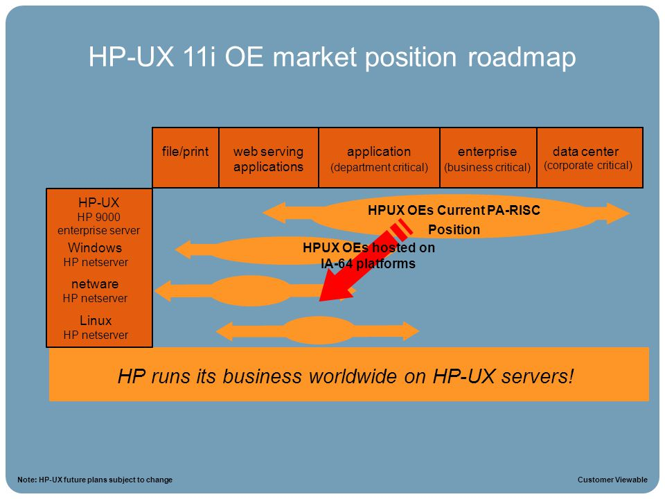 HPUX OEs Current PA-RISC HPUX OEs hosted on IA-64 platforms