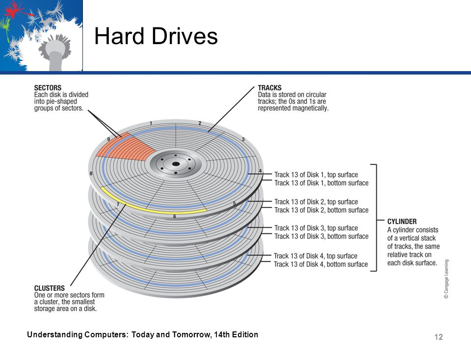 Hard Drives Understanding Computers: Today and Tomorrow, 14th Edition