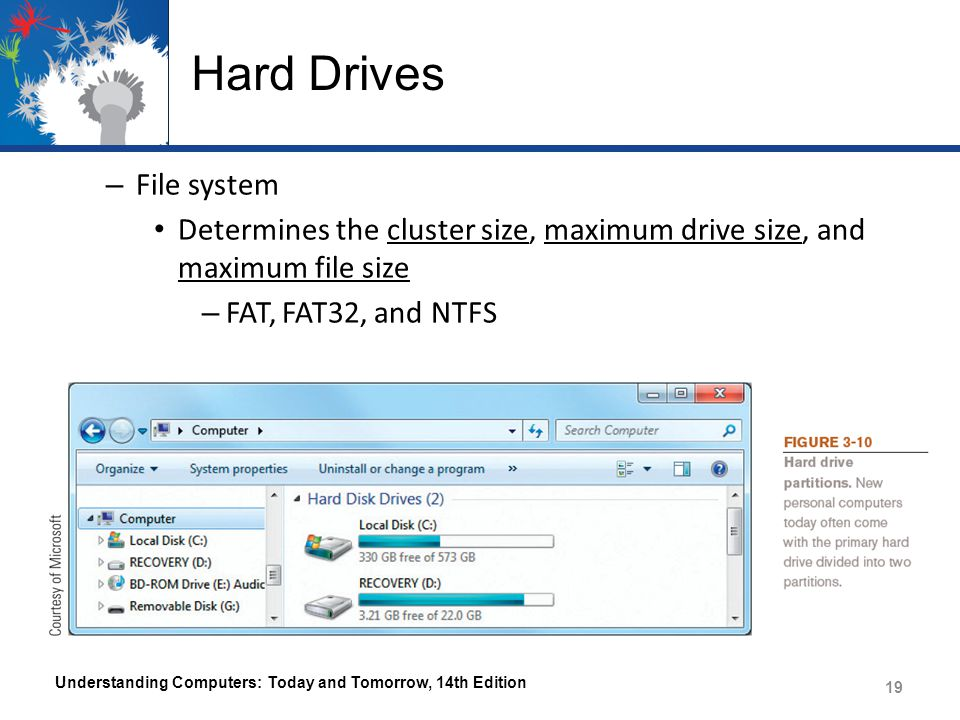 Hard Drives File system