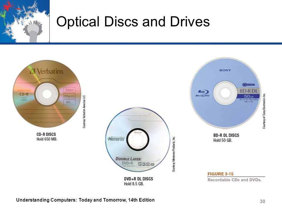 Optical Discs and Drives
