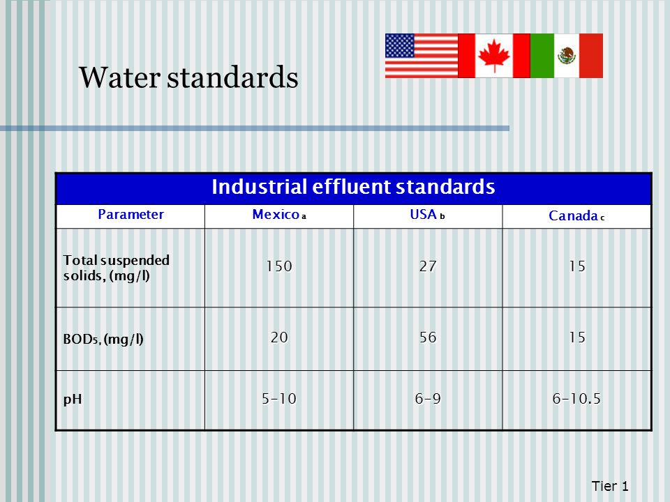 Industrial effluent standards