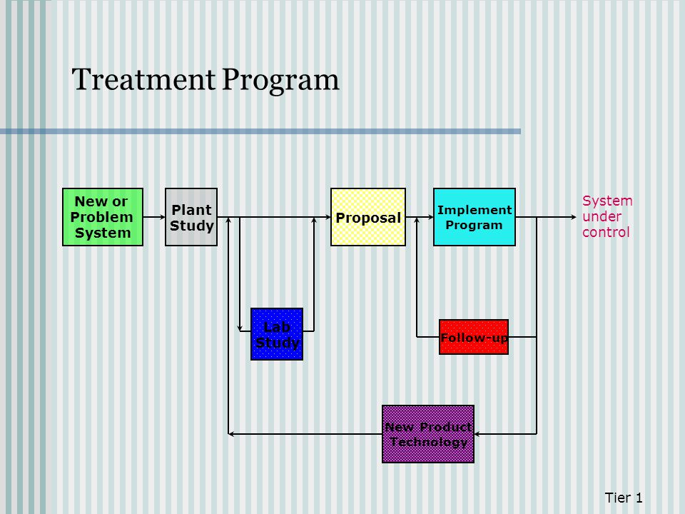Treatment Program New or Problem System Plant Study Proposal System
