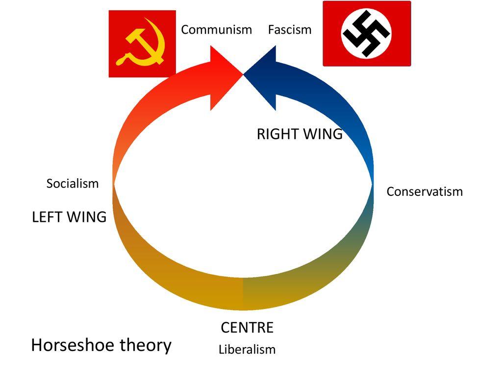 [Image: Horseshoe+theory+RIGHT+WING+LEFT+WING+CE...ascism.jpg]