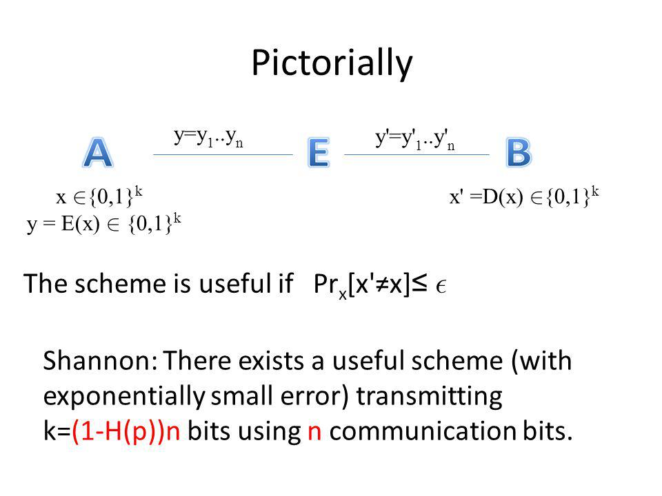 Pictorially The scheme is useful if Prx[x ≠x]≤ 