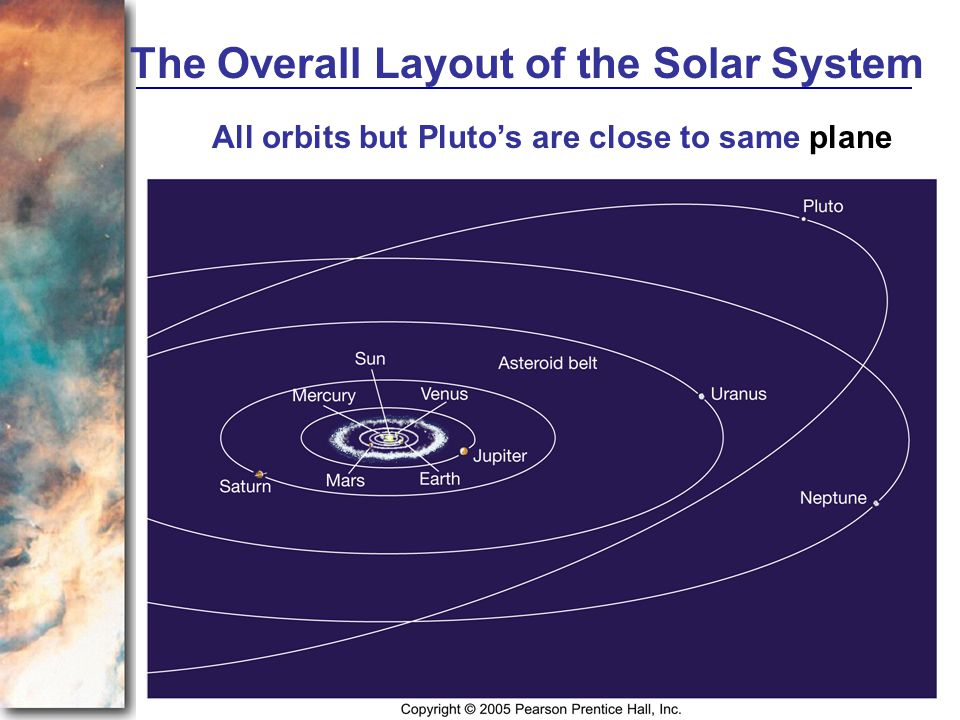 All orbits but Pluto's are close to same plane