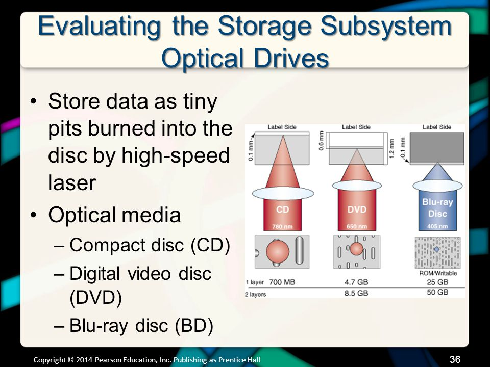 Evaluating the Storage Subsystem Optical Drives (cont.)