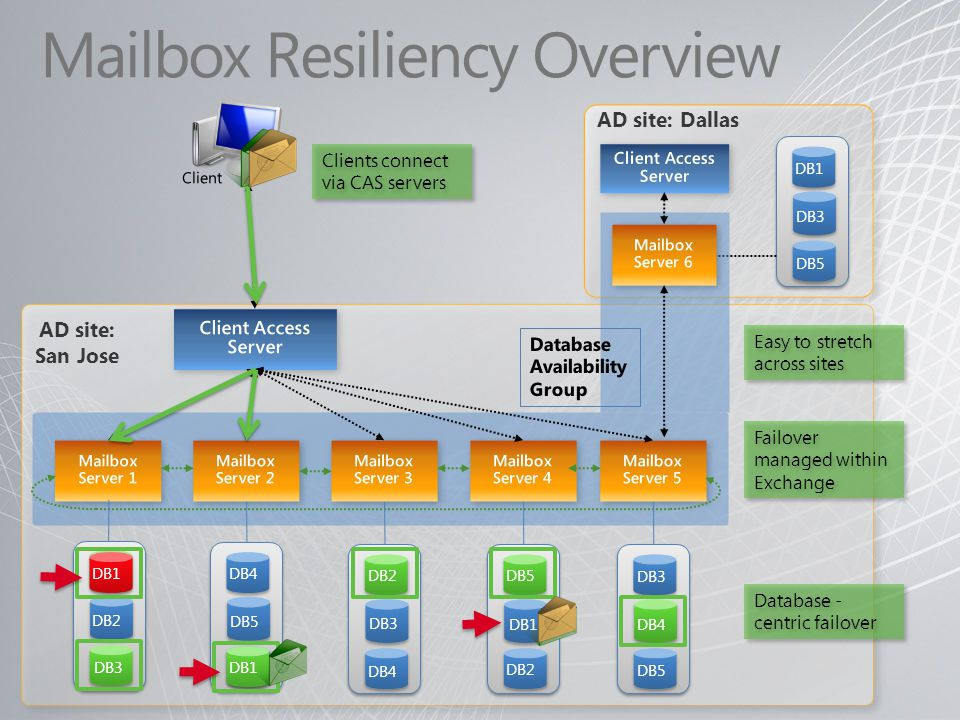 Mailbox Resiliency Overview