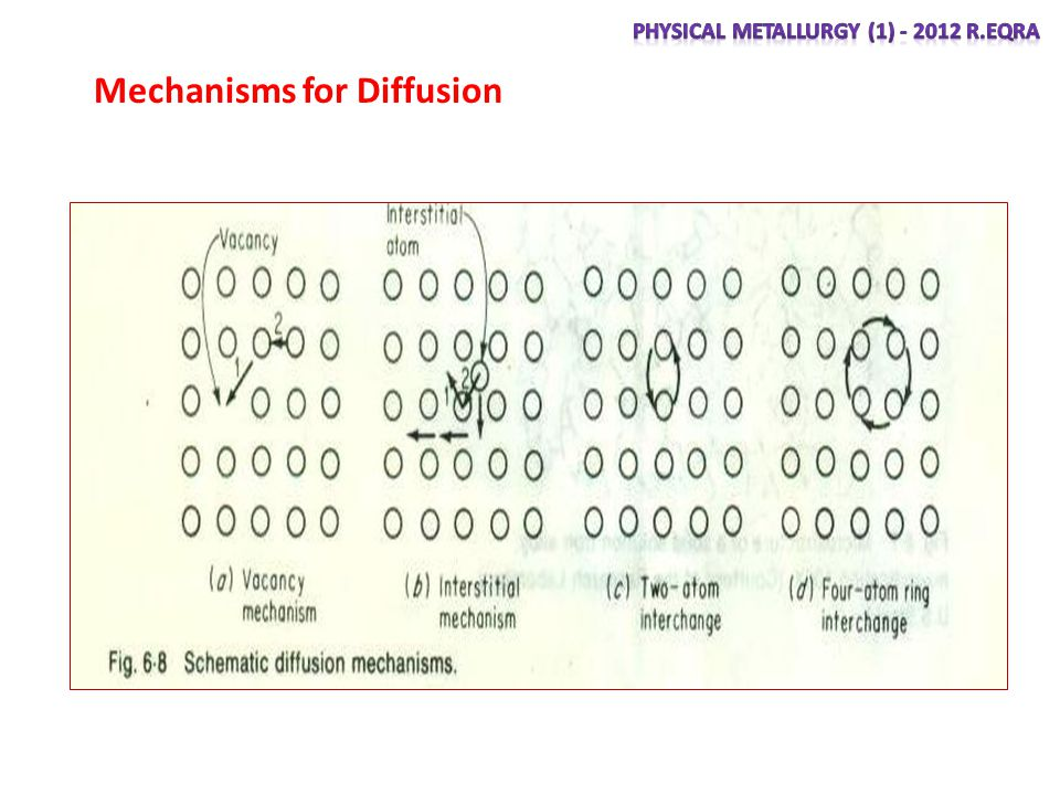 Mechanisms for Diffusion