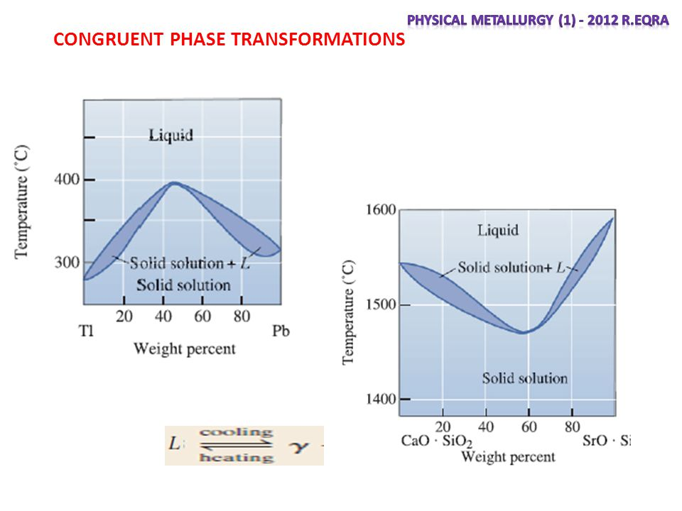 CONGRUENT PHASE TRANSFORMATIONS