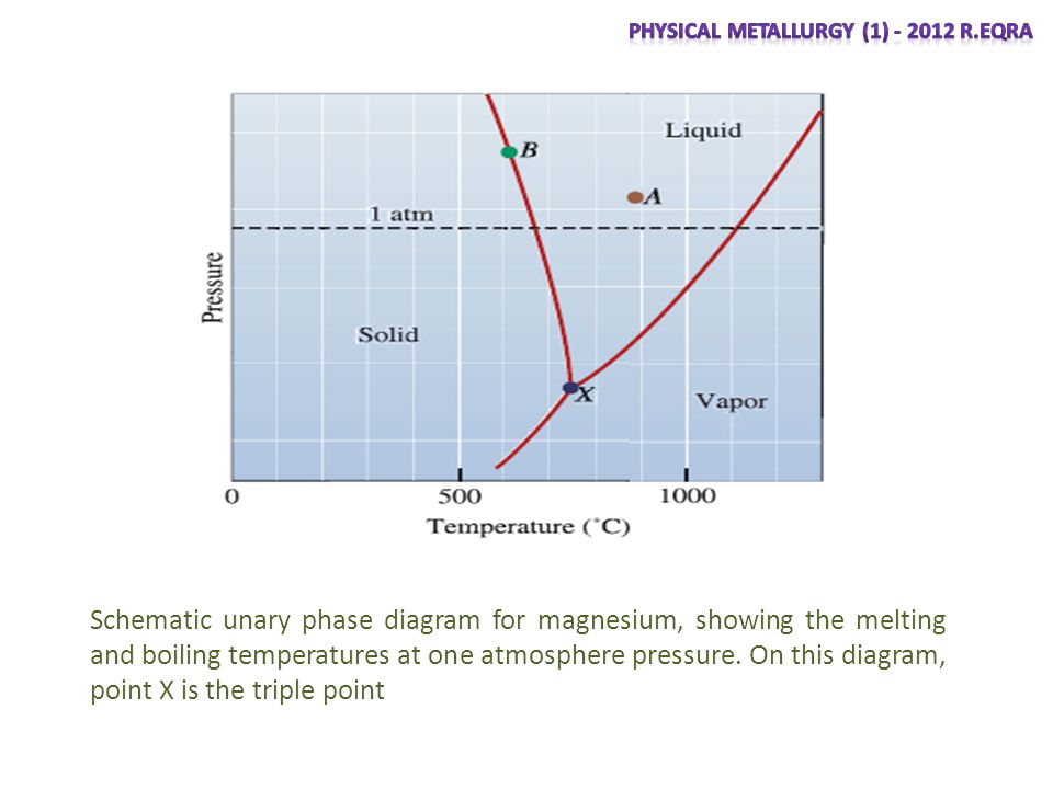 Phases and the phase diagram ppt video online download 4 physical metallurgy ccuart Choice Image