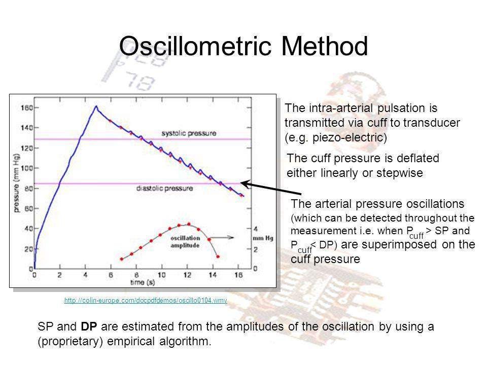 Oscillometric Method The intra-arterial pulsation is transmitted via cuff to transducer (e.g. piezo-electric)
