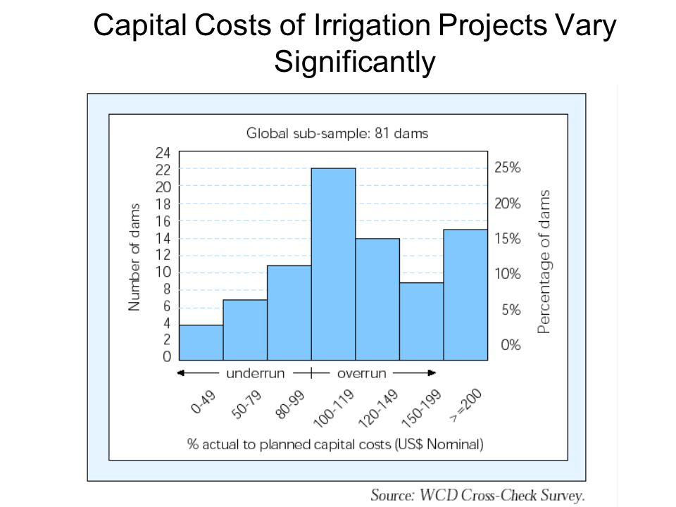 Capital Costs of Irrigation Projects Vary Significantly
