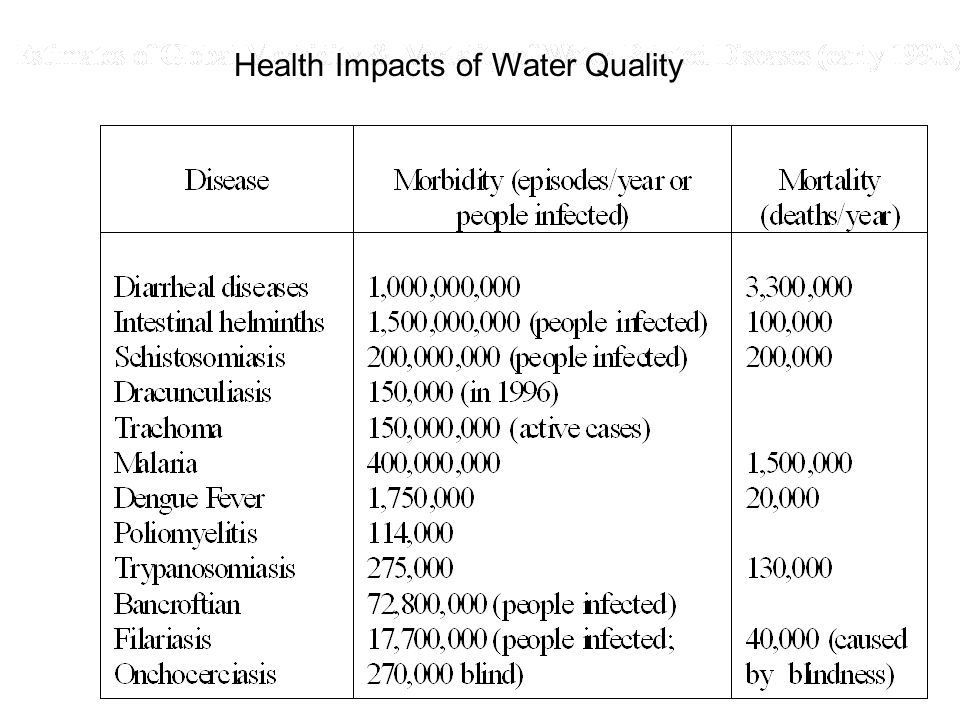 Health Impacts of Water Quality