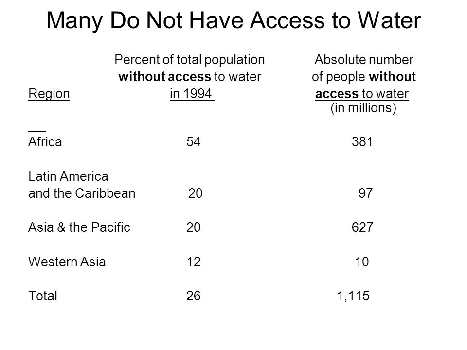Many Do Not Have Access to Water