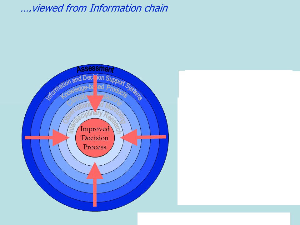 ….viewed from Information chain