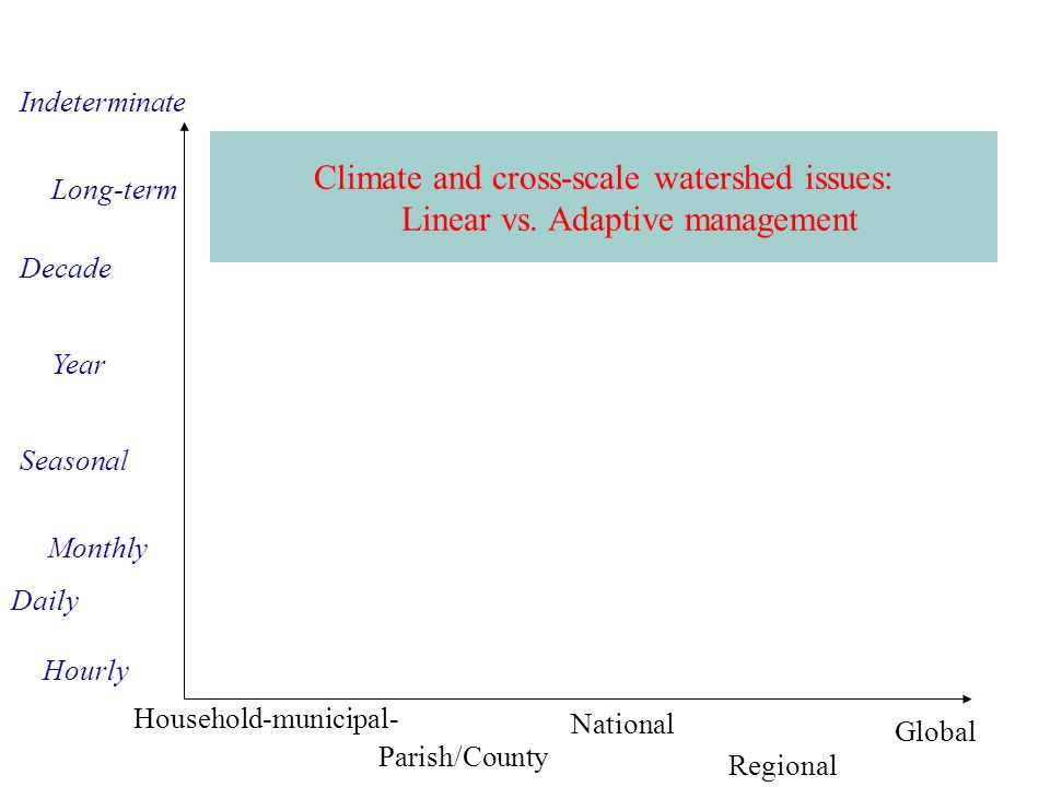 Indeterminate Climate and cross-scale watershed issues: Linear vs. Adaptive management. Long-term.