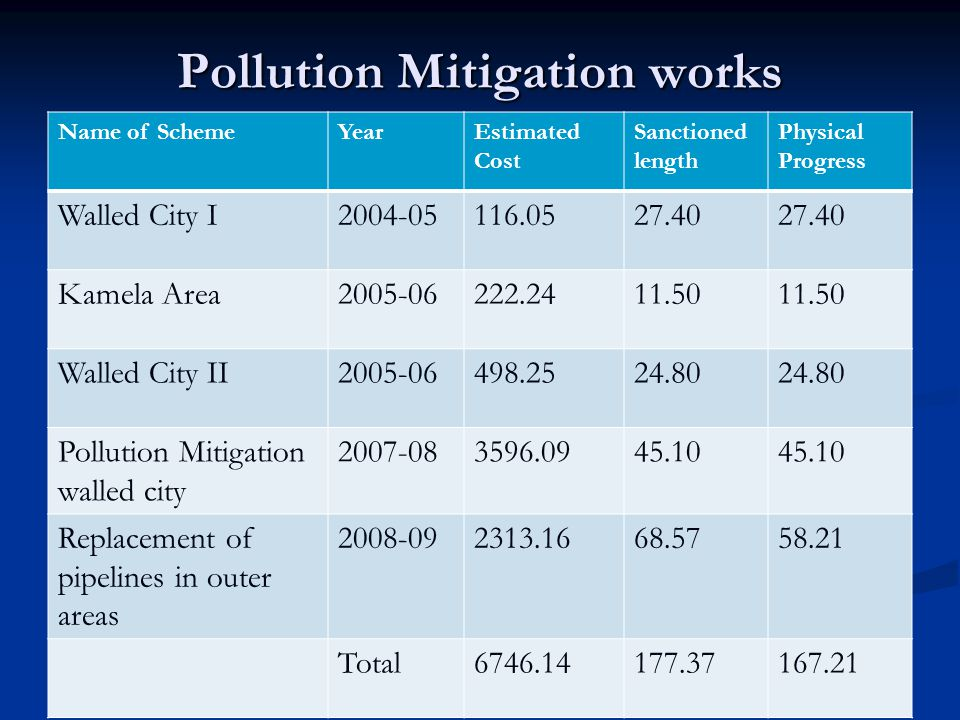 Pollution Mitigation works