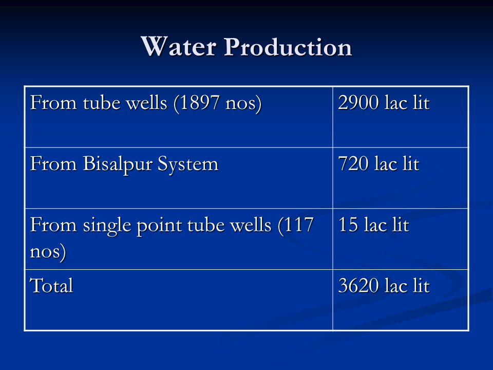 Water Production From tube wells (1897 nos) 2900 lac lit