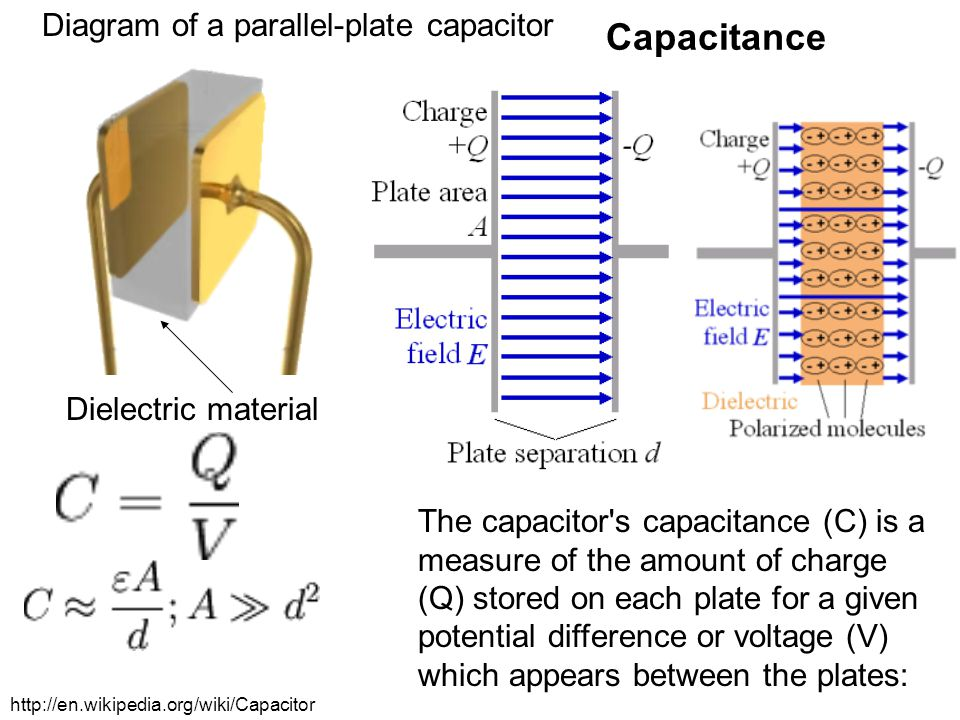 Capacitance Diagram of a parallel-plate capacitor Dielectric material