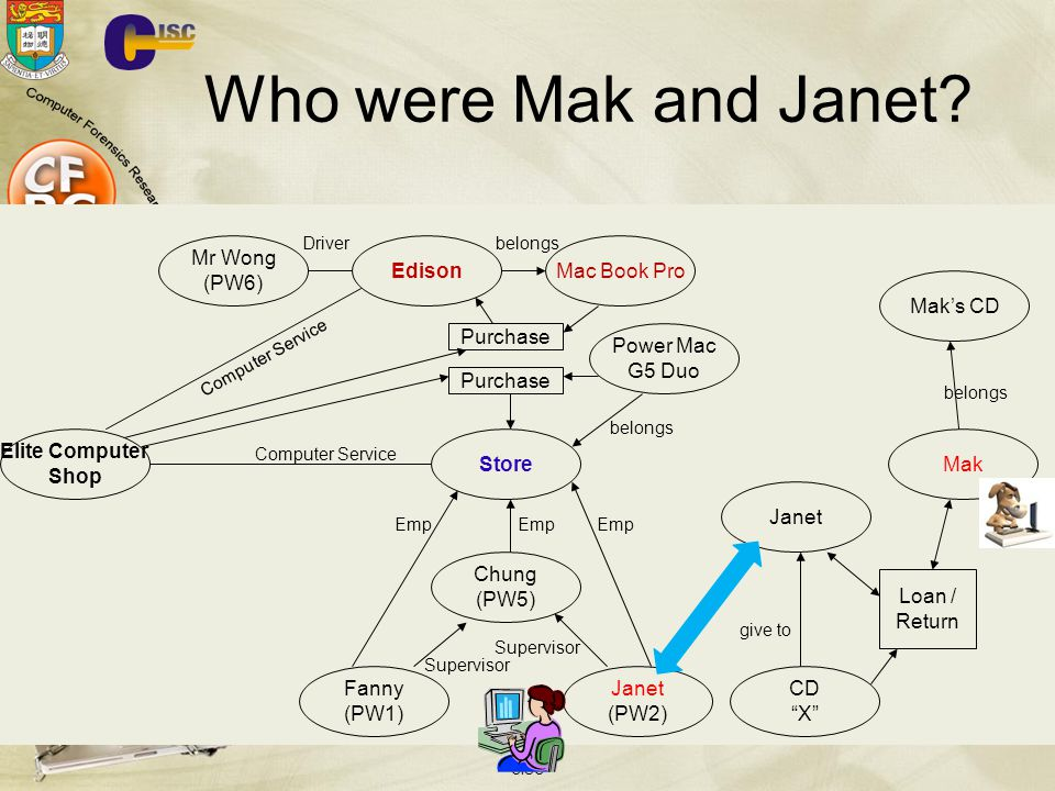 Who were Mak and Janet Mr Wong (PW6) Edison Mac Book Pro CD X Mak