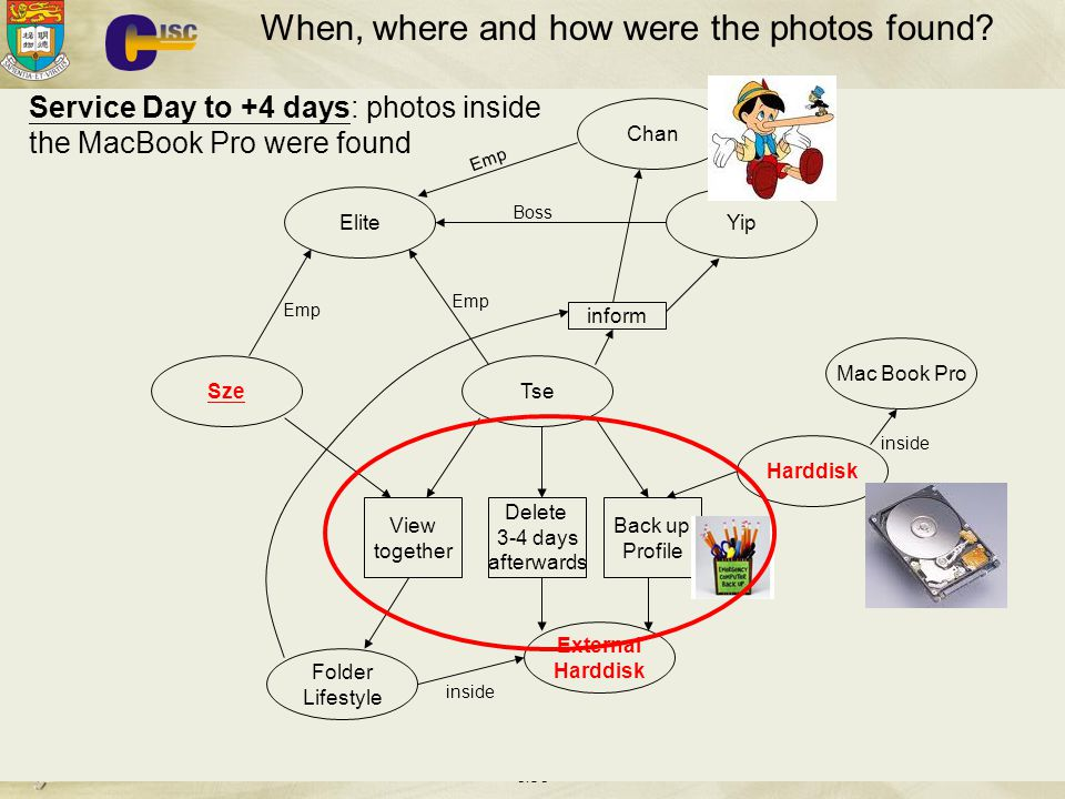 When, where and how were the photos found