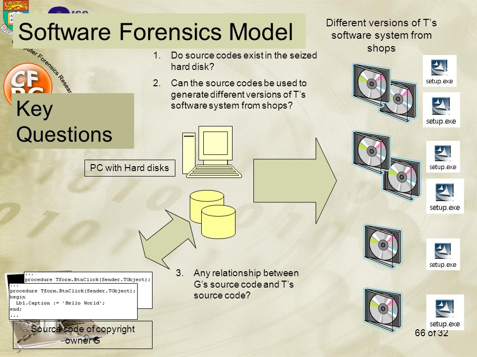 Software Forensics Model