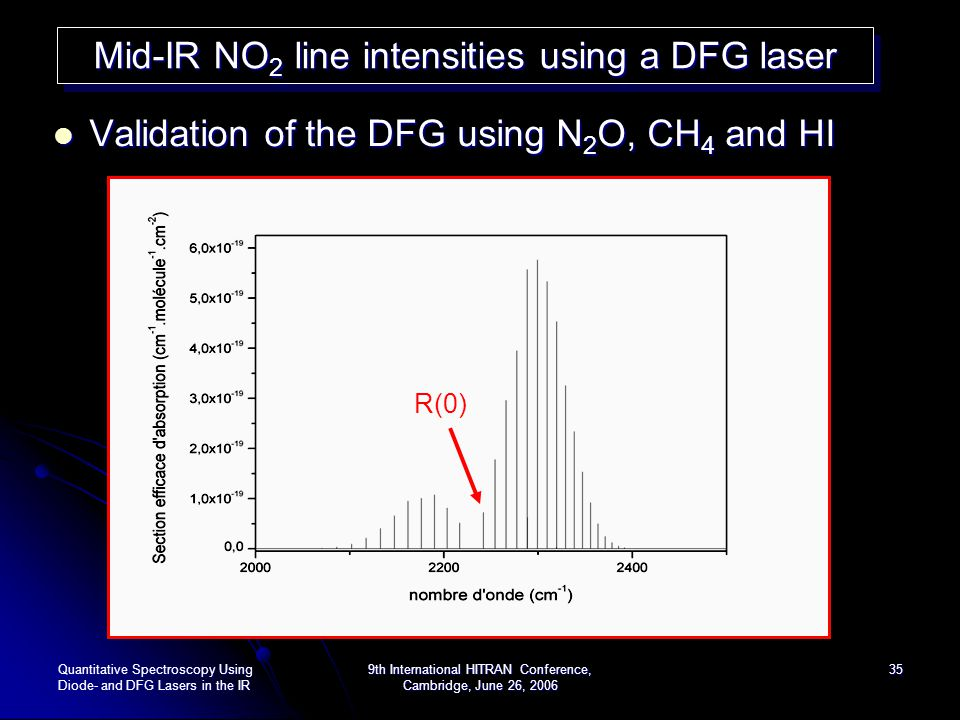 Mid-IR NO2 line intensities using a DFG laser