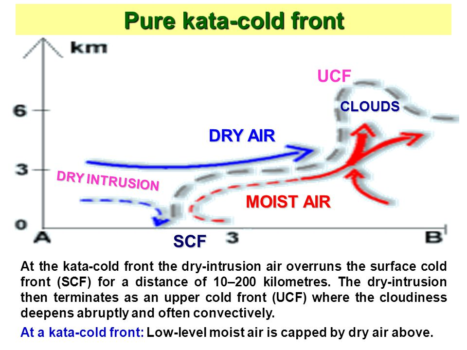 Pure kata-cold front UCF DRY AIR MOIST AIR SCF CLOUDS DRY INTRUSION