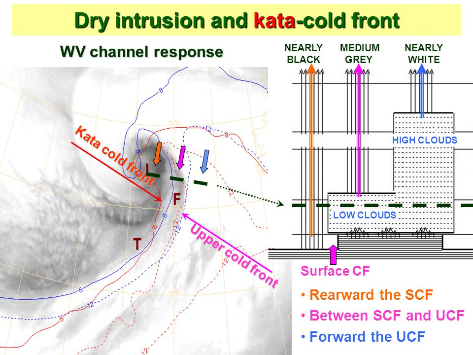 Dry intrusion and kata-cold front