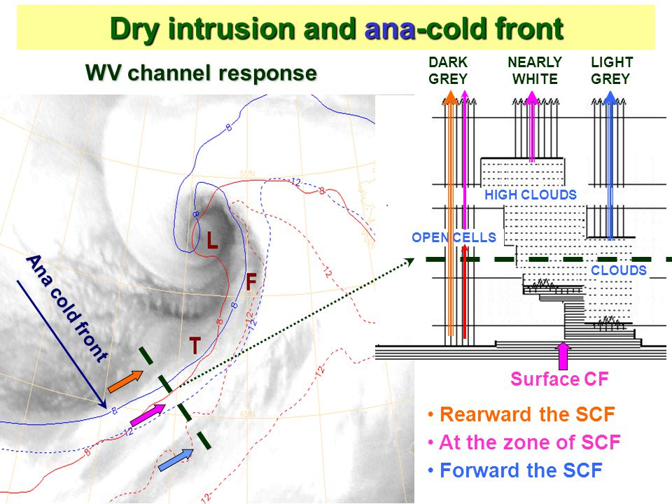 Dry intrusion and ana-cold front