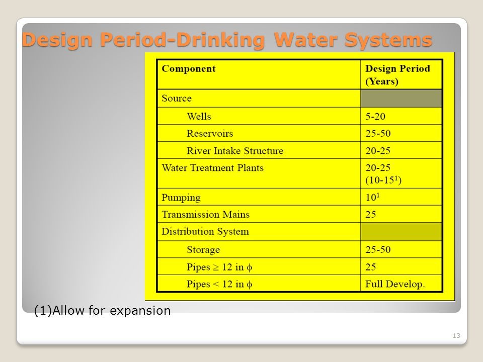 Design Period-Drinking Water Systems