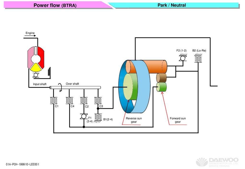 power flow (btra) park / neutral engine f2 (1-2) b2 (lo-re)