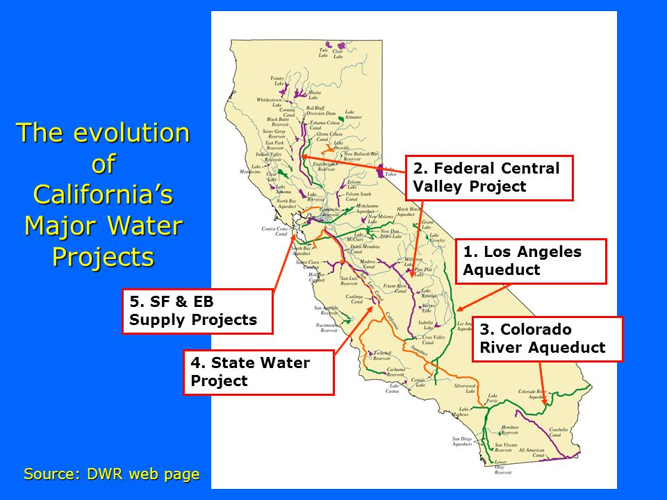 The evolution of California's Major Water Projects