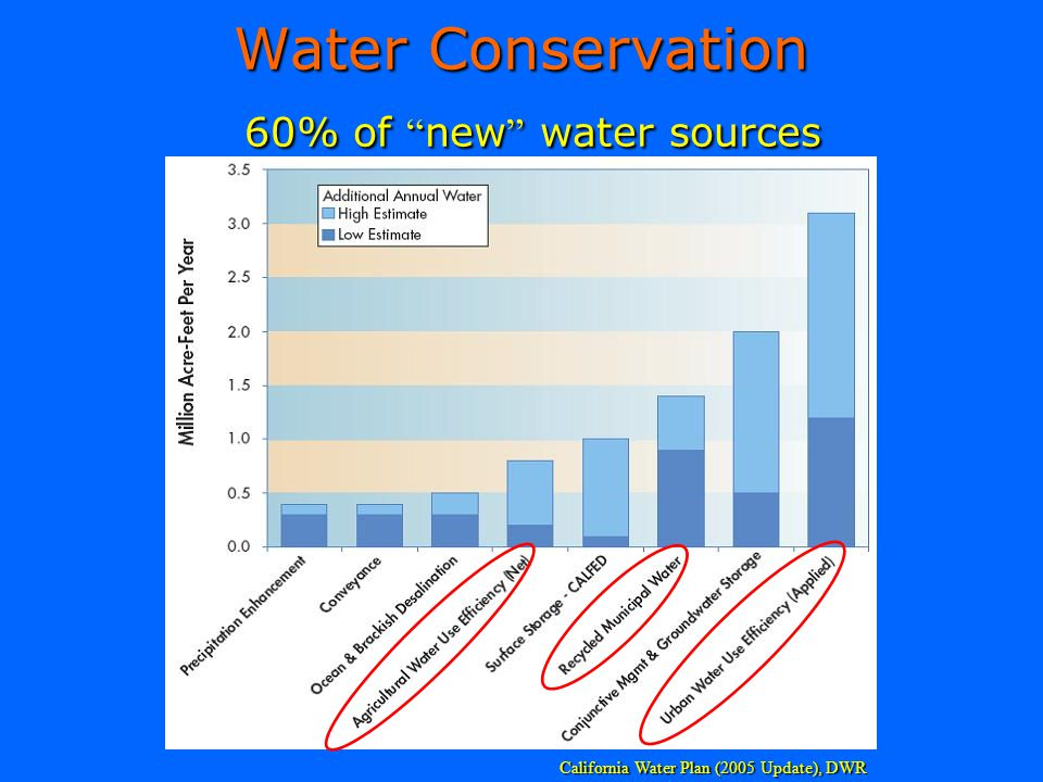 Water Conservation 60% of new water sources