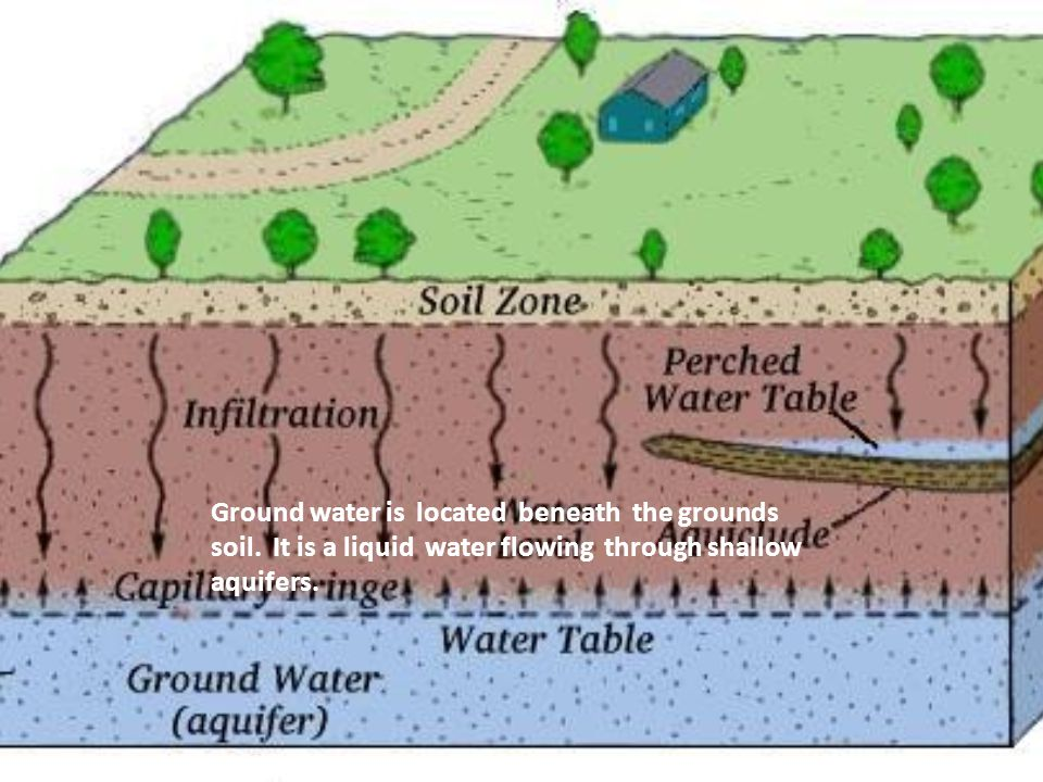 Ground water is located beneath the grounds soil