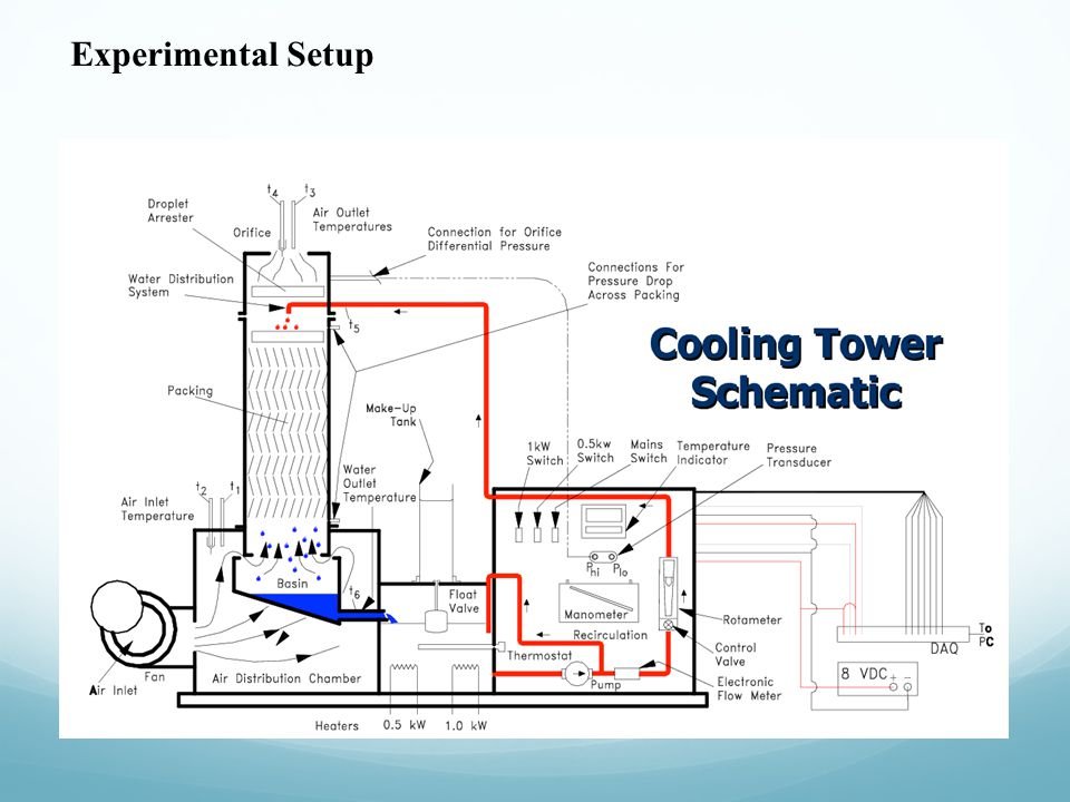 HUMIDIFICATION/COOLING TOWER - ppt download