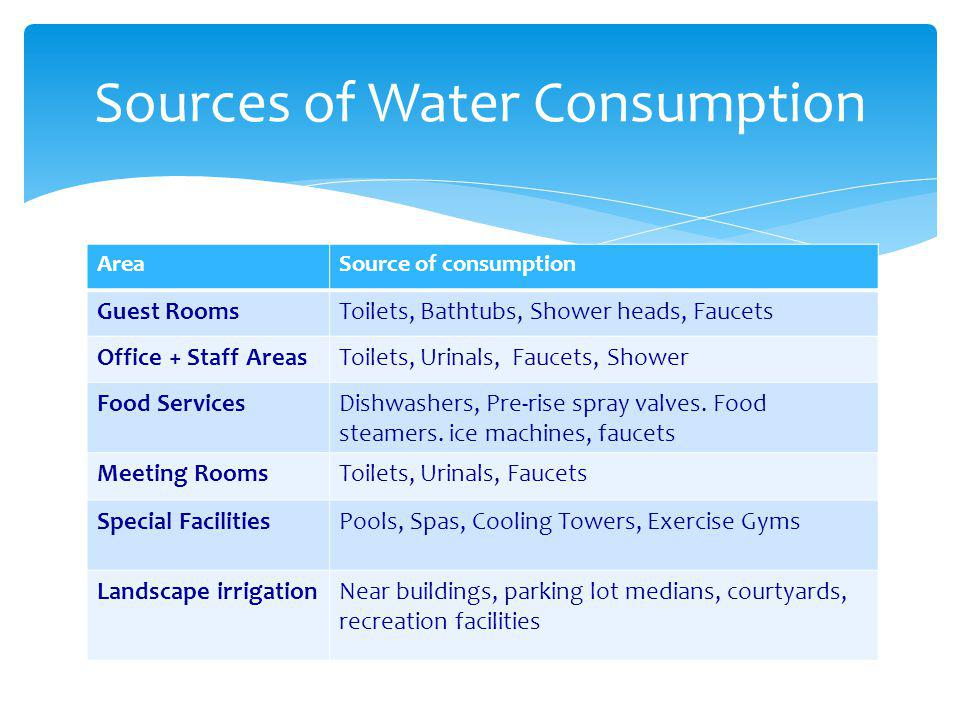 Sources of Water Consumption