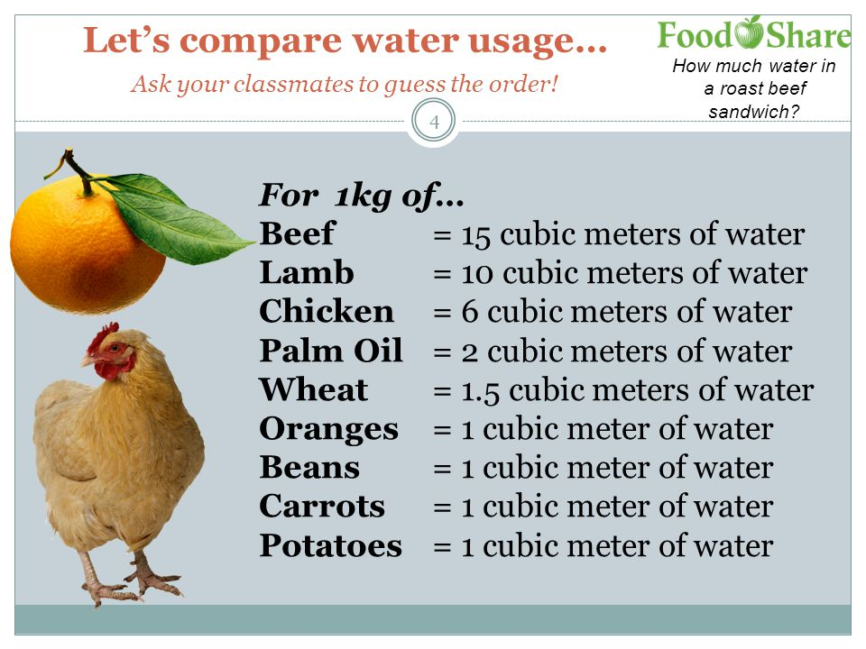 Let's compare water usage… Ask your classmates to guess the order!