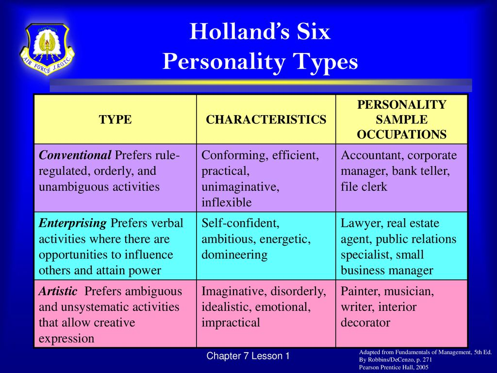 hollands occupational personality types