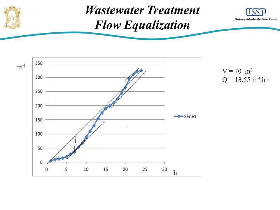 Wastewater Treatment Flow Equalization