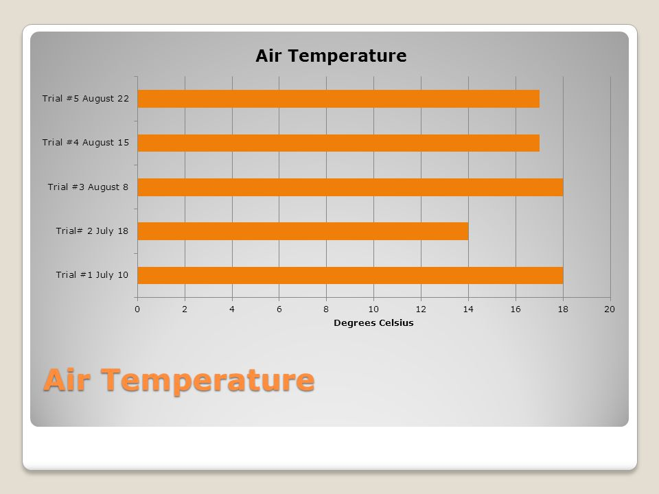 Air Temperature