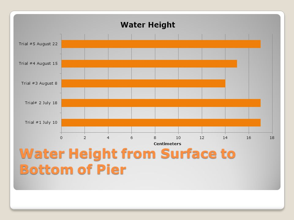 Water Height from Surface to Bottom of Pier