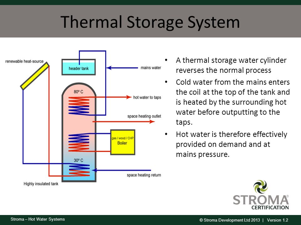 Thermal Storage System