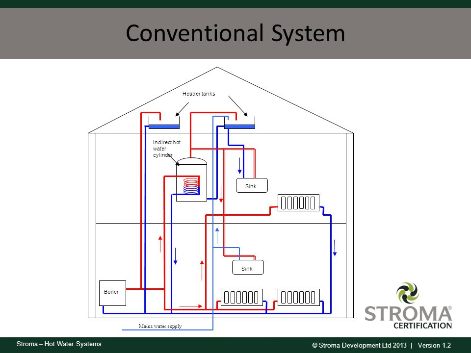 Conventional System Boiler. Sink. Mains water supply. Header tanks. Indirect hot water cylinder.