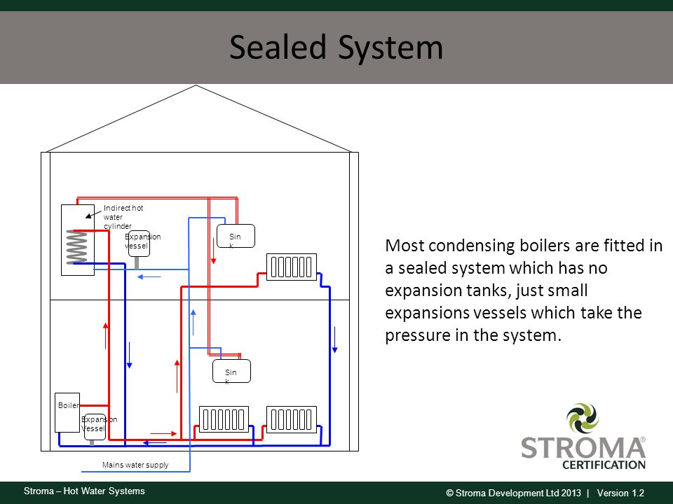 Sealed System Sink. Mains water supply. Indirect hot water cylinder. Expansion vessel. Expansion Vessel.