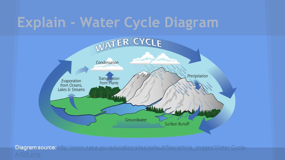 The water cycle 4th grade standard ppt video online download explain water cycle diagram ccuart Gallery