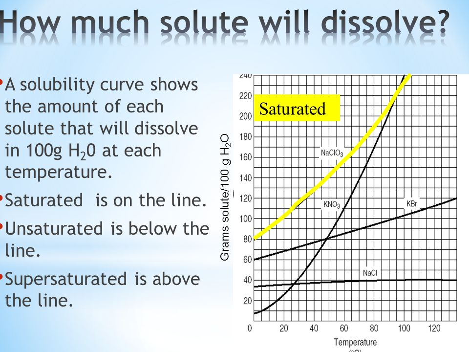 How much solute will dissolve