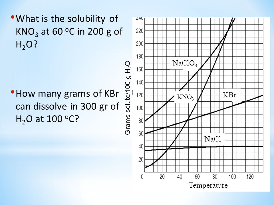 What is the solubility of KNO3 at 60 oC in 200 g of H2O